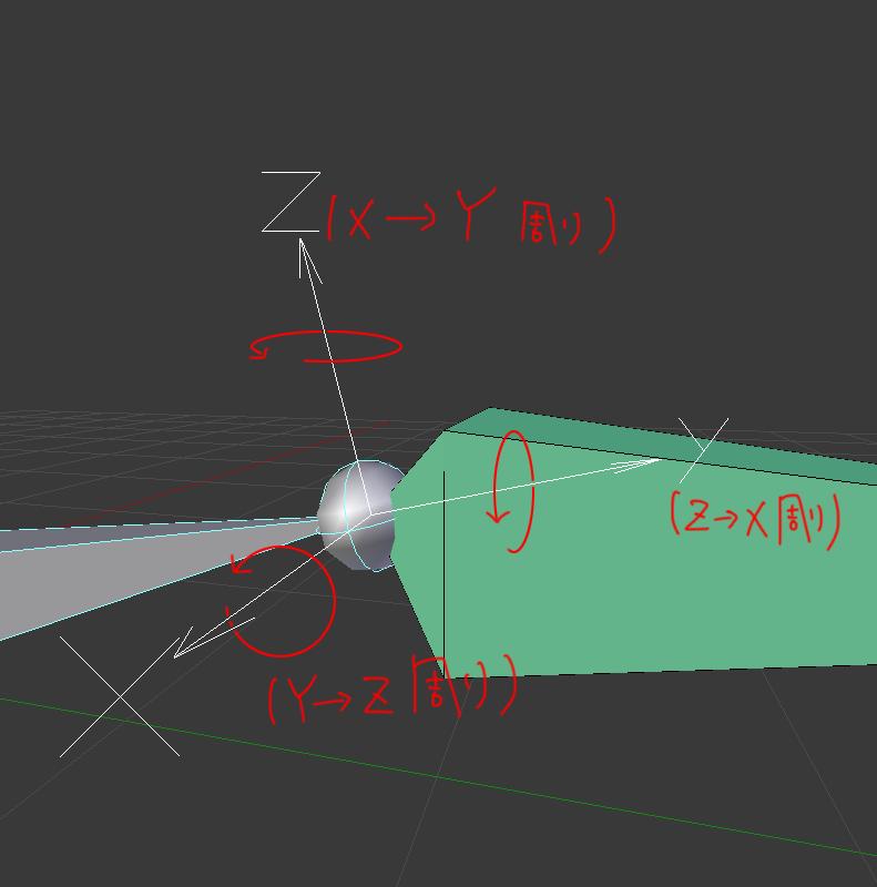 xyzオイラー角 座標軸 動き方